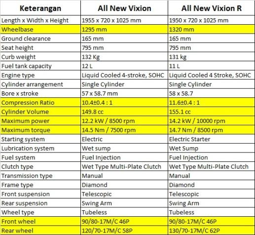 Komparasi Spesifikasi Vixion