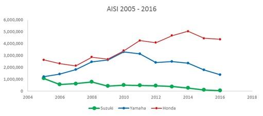 AISI 2005-2016